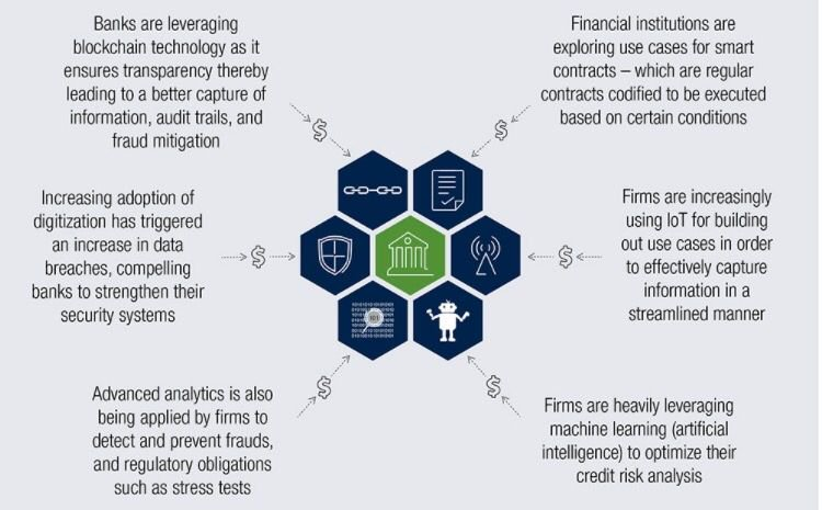 How traditional financial firms are trying to counter #FinTech [Infographic] [via hTm_bKr] #Blockchain #IoT #Cybersecurity #AI <br>http://pic.twitter.com/NepRehbAin