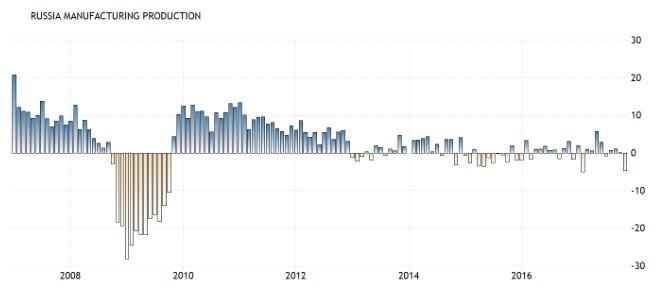 Мифический рост производства успешно выдохся.Не помогли даже приписки Росстата и мухлёж с методикой учёта.Рост первой половины 2017 - отскок от асфальта мертвой кошки, упавшей с десятого этажа.Обрабатывающие производства упали на 4,7% в ноябре. Суицидальная #стабильность и застой