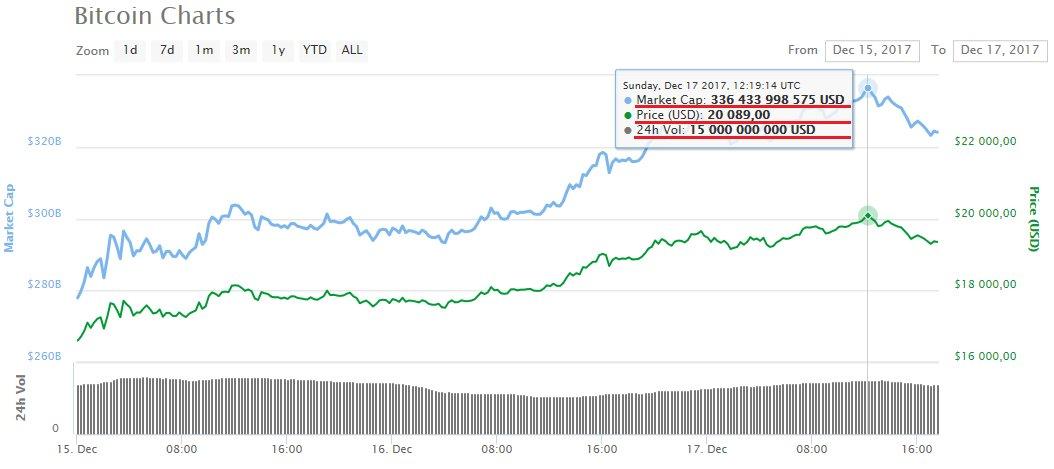 bitcoin peak)