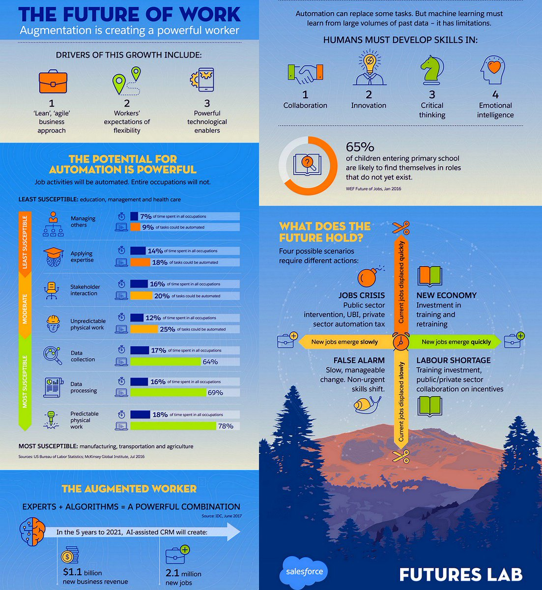 The #FutureOfWork: #Technology, Jobs and Augmented Intelligence   https:// buff.ly/2hToPxu  &nbsp;    v/ @salesforceapac #AI #Automation #BigData #MachineLearning #DeepLearning #Robots Cc @pierrepinna  @MarshaCollier @MikeQuindazzi @TheMisterFavor <br>http://pic.twitter.com/qcjFO8OhoU