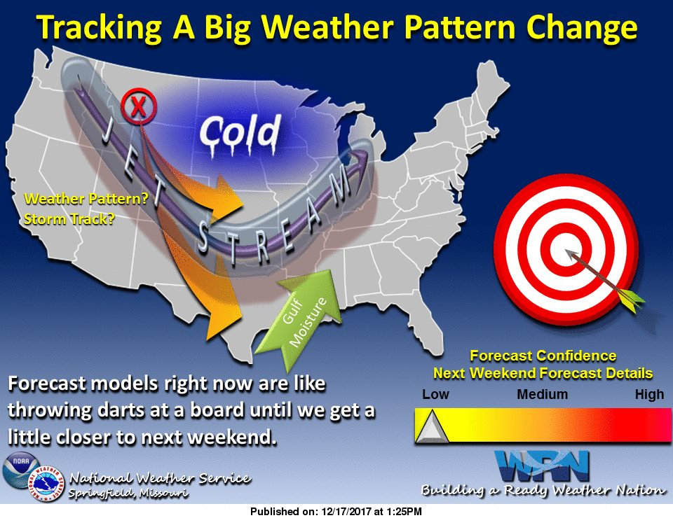 #Forecast models right now are like throwing darts. Increasing confidence it will be much colder next #weekend and #Christmas  the question remains if there will be a storm system to interact with moisture and cold air. Stay #weather aware! #MOwx #MidMO #KSwx #SGF #WhiteChristmas <br>http://pic.twitter.com/bmW6QNXip0