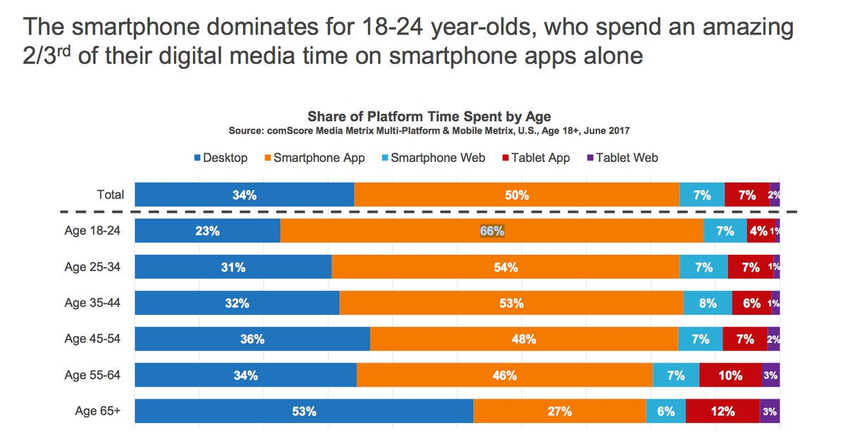 18-24 year olds spend 66% of their #digital media time just on #smartphone apps.  #dataviz #mobileapps #BigData #app (Source: comScore) <br>http://pic.twitter.com/ahBZSXPGpy