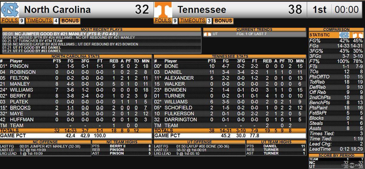It is halftime: Tennessee 38, UNC 32. Sterling Manley with a rebound and a put-back as time expires. The numbers: