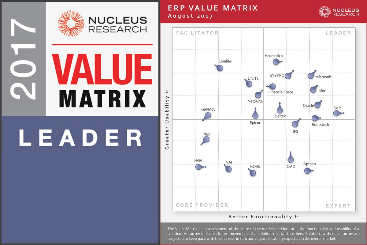 Taking a closer look at the 2017 Nucleus Research ERP Technology Value Matrix  http:// okt.to/X7DUt4  &nbsp;   #clouderp #erp #rootstock #salesforce #NucleusResearch #valuematrix #manufacturing #supplychain<br>http://pic.twitter.com/YI5S2H9YjO