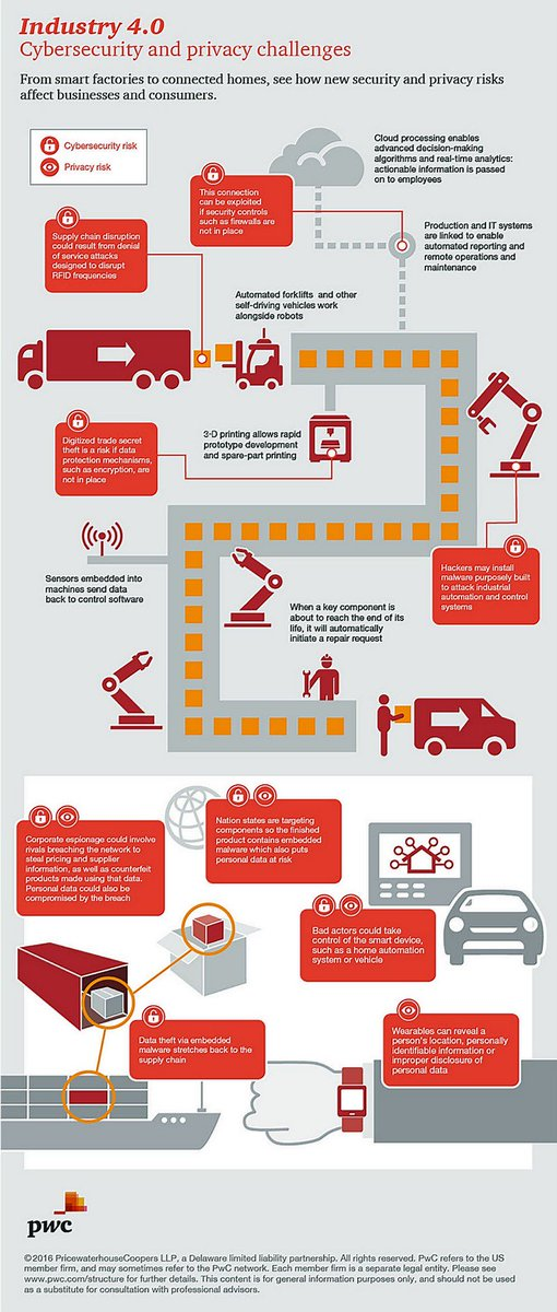 #Cybersecurity and #Privacy Risks of #Industry40   https:// buff.ly/2zMWyzb  &nbsp;    by @PwC_LLP #4IR #AI #Robotics #3DPrinting #Cloud Cc @MikeQuindazzi @JimMarous @evankirstel <br>http://pic.twitter.com/aJSA92W4i3