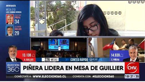 #ELECCION360  Conteo rápido de @biobio con 226 mesas:  -Piñera 19.338  -Guillier 16.695