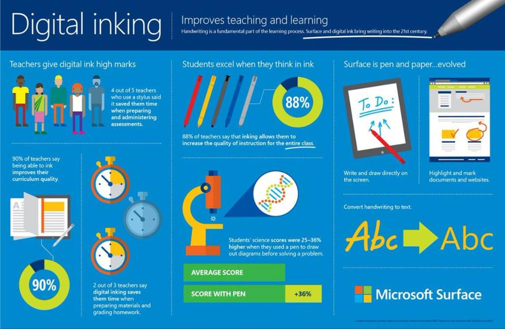 Handwriting is a fundamental part of the learning process. See how digital ink improves teaching and learning. #edtech #MicrosoftSurface <br>http://pic.twitter.com/3VGY1oPYnH