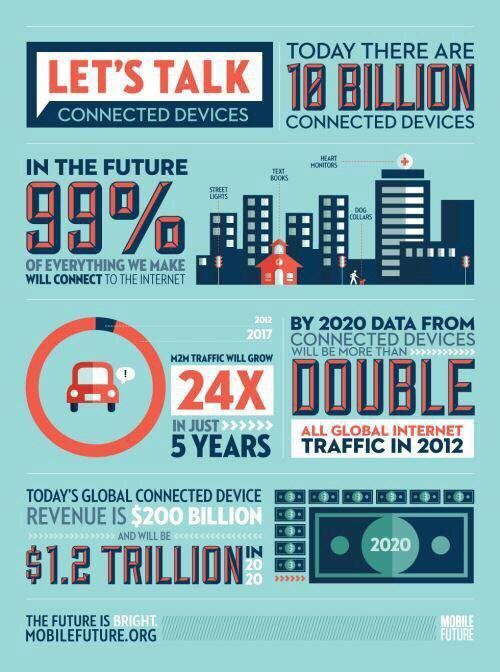 10 billion connected devices today! HT @evankirstel #IoT #IIoT #IoE #SmartHome #SmartCities #ConnectedCar #Robotics #SmartPhones by #MikeQuindazzi <br>http://pic.twitter.com/rM8Brunp28