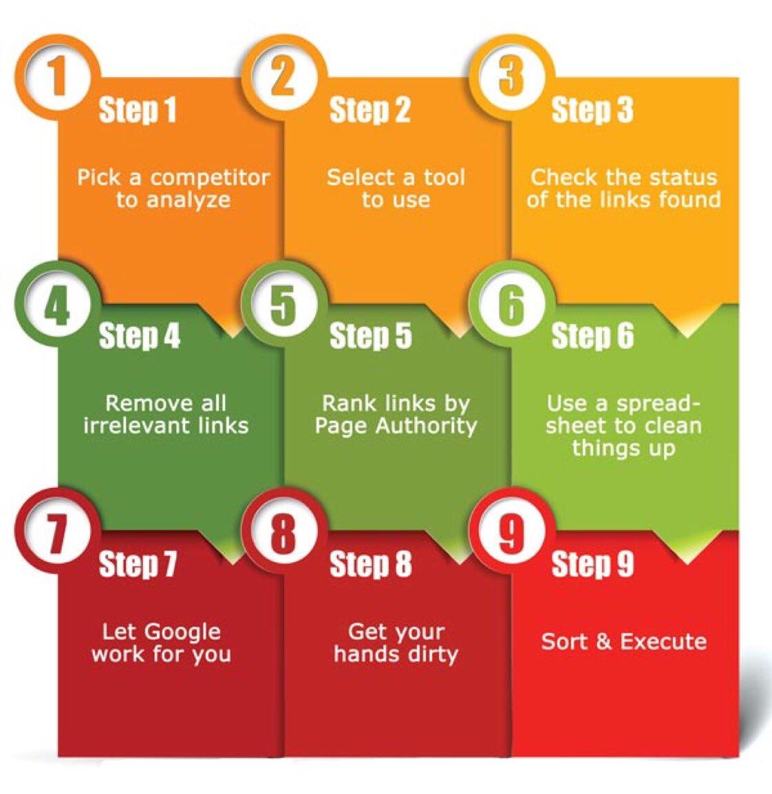 Get SEO perfected! #DigitalTransformation  #DigitalMarketing #Sales #Contentmarketing #Branding #SEO #Startup #GrowthHacking #Content #Marketing #SocialMedia #Defstar5 #Mpgvip #OnlineMarketing #SocialMediaMarketing #SMM #SEO #SMM #Marketing #blog<br>http://pic.twitter.com/dYVq6mzgdf