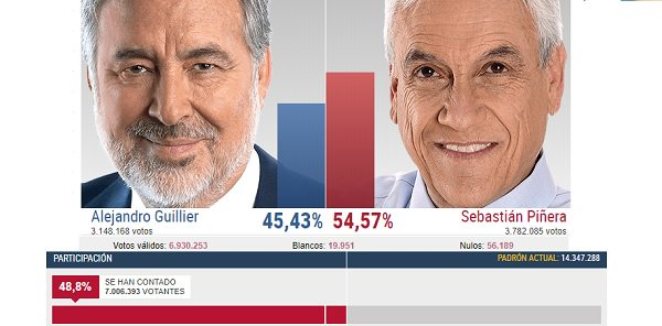 Direita vence no Chile, com 52% de abstenção - https://t.co/dgWfRatd8U