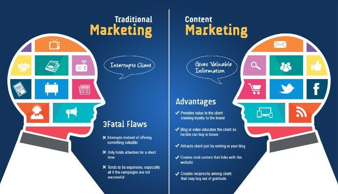 Traditional Marketing v/s Content Marketing #DigitalTransformation #DigitalMarketing #ContentMarketing #Branding #SEO #startup #GrowthHacking #content #marketing #SocialMedia #SMM <br>http://pic.twitter.com/tQiP5HnAaz