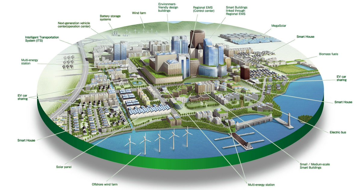 RT @ &quot;How Smart is your City? {#Infographic}  #SmartCity #Cybersecurity #innovation #IoT #MachineLearning #Health #AutonomousVehicles #5G #infosec #ML #IIoT v/ @Fisher85M <br>http://pic.twitter.com/oDTvyg2haT&quot;