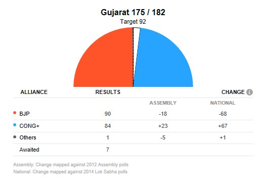 #ResultsWithNDTV   Elections results at 09:21 AM.  Click here for detailed election results and analysis https://t.co/0CnuNezNTM  #AssemblyElections2017 #GujaratVerdict
