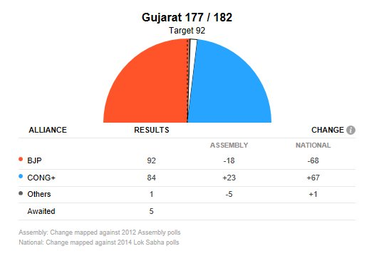 #ResultsWithNDTV | Elections results at 09:27 AM.  Click here for detailed election results and analysis https://t.co/0CnuNeicvc  #AssemblyElections2017 #GujaratVerdict