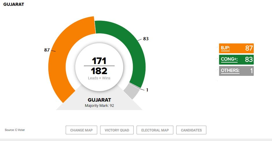 Now BJP leading in Gujarat  BJP - 87  Congress - 83  Others - 1  Keep following our LIVE blog for more updateshttps://t.co/MaFvrvFG9M: #VerdictWithTimes #GujaratElection2017 #GujaratVerdict