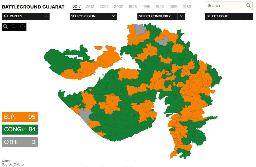 In Gujarat, BJP is now leading in 95, Congress ahead in 84 seats  Keep following our LIVE blog for more updateshttps://t.co/MaFvrvFG9M:  #VerdictWithTimes #GujaratElection2017 #GujaratVerdict