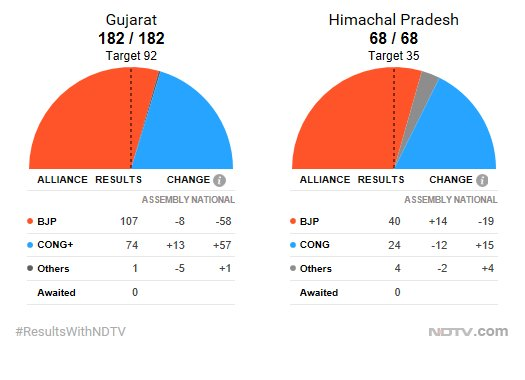 #ResultsWithNDTV | Elections results at 09:58 AM.  Click here for detailed election results and analysis https://t.co/0CnuNezNTM  #GujaratVerdict #HimachalPradeshElections
