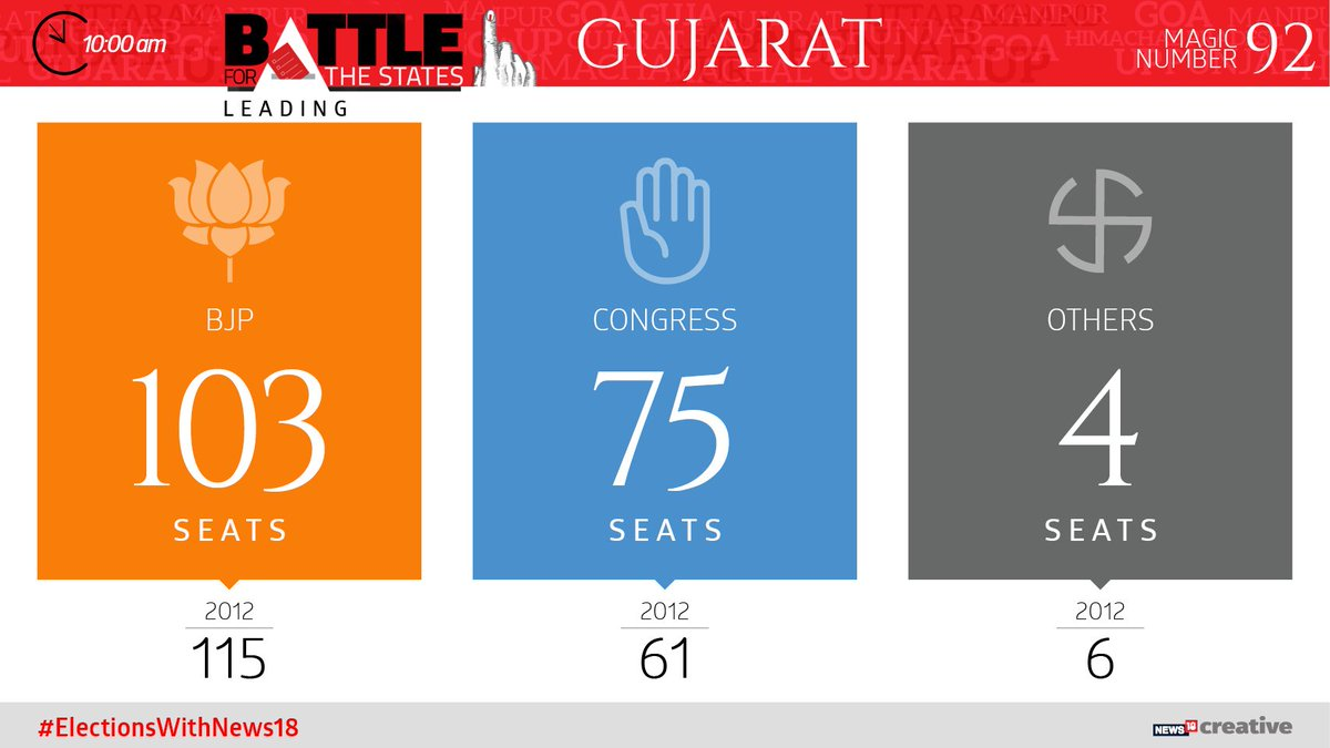 Here is the 10 AM update for #Gujarat   #LIVE:  http:// bit.ly/2ALiZ8y  &nbsp;    #GujaratElection2017  #GujaratVerdict<br>http://pic.twitter.com/0Gkb7tEbUU