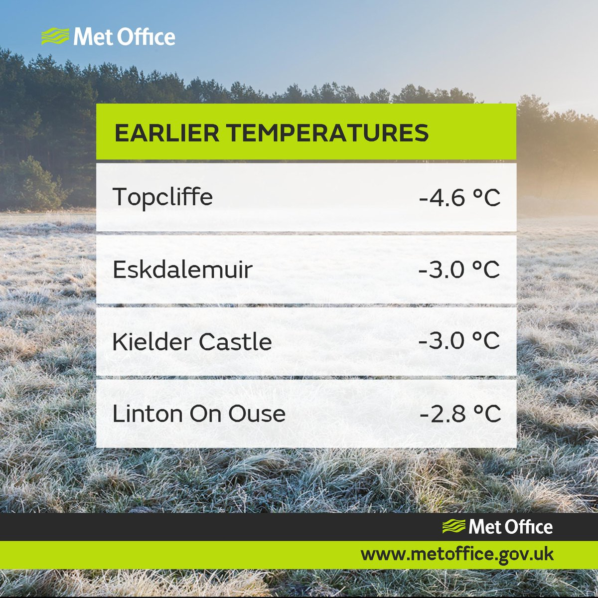 It's a cold start to the new working week - here are some of the coldest spots, with temperatures still falling in places 😮