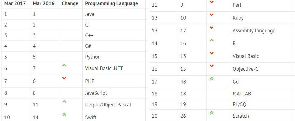 100 Most Popular #Programming Languages of 2017   https:// buff.ly/2ihe0YG  &nbsp;    v/ @fossbytes14   #DevOps #DataScience #Coding <br>http://pic.twitter.com/BX7cbN6zZl