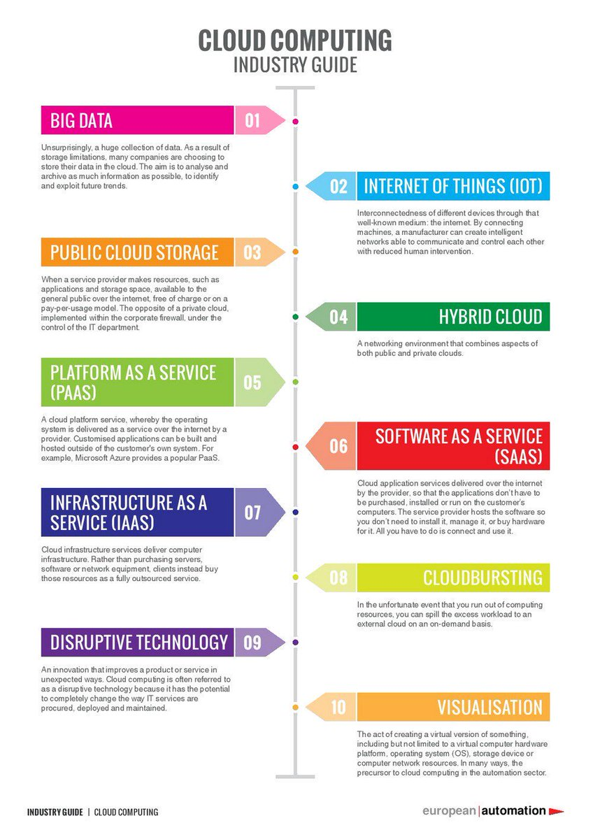 What Is #Cloud Computing to an Industry? [Infographic] HT @Fisher85M  #Industry40 #IoT #PaaS #SaaS #IaaS #Dataviz #BigData #Automation <br>http://pic.twitter.com/8cbi3tmgiP
