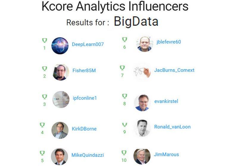 TOP 100 #BigData  [12/2017]   http://www. kcore-analytics.com/searching/?key word=%23bigdata &nbsp; …  [by @kcore_analytics]  1 @DeepLearn007 2 @Fisher85M 3 @ipfconline1 4 @KirkDBorne 5 @MikeQuindazzi 6 @jblefevre60 7 @JacBurns_Comext 8 @evankirstel 9 @Ronald_vanLoon 10 @JimMarous <br>http://pic.twitter.com/fz1kqjFDGV