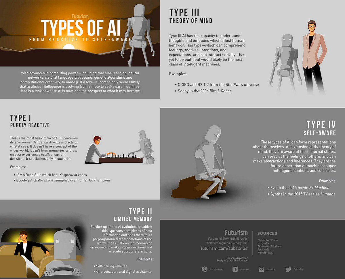 #RT @cobuild4geeks: The 4 Types of Artificial Intelligence: From Reactive to Self-Aware  #SocialMedia #DigitalMarketing #Mpgvip #defstar5 #GrowthHacking #SEO #BitcoinGold #PPC #SMM #EmailGeeks #Marketing #ContentMarketing #OnlineMarketing <br>http://pic.twitter.com/IhY3Z3kPMw