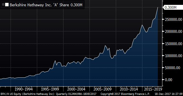 Berkshire Hathaway 'A' shares reach $300,000 for first time https://t.co/8QtpCcUXH4 via @NBuhayar