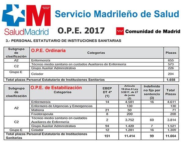 Oferta Pública de Empleo Comunidad de Madrid 2017... DRV9wWUW4AAGmZK