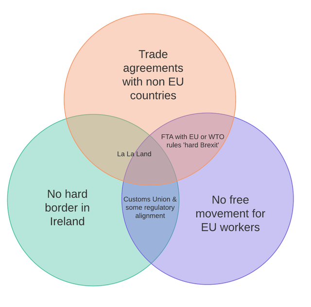 John Rentoul On Twitter Useful Venn Diagram Of Post Brexit Options