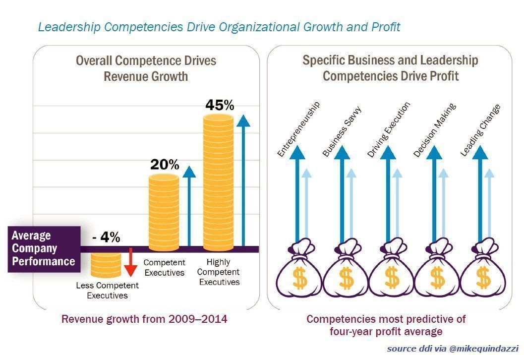 4 #leadership competencies most predictive of profit margins. @DDIworld (#ceo #leaders #entrepreneur #changemanagement)<br>http://pic.twitter.com/5lR7nrOjZ0