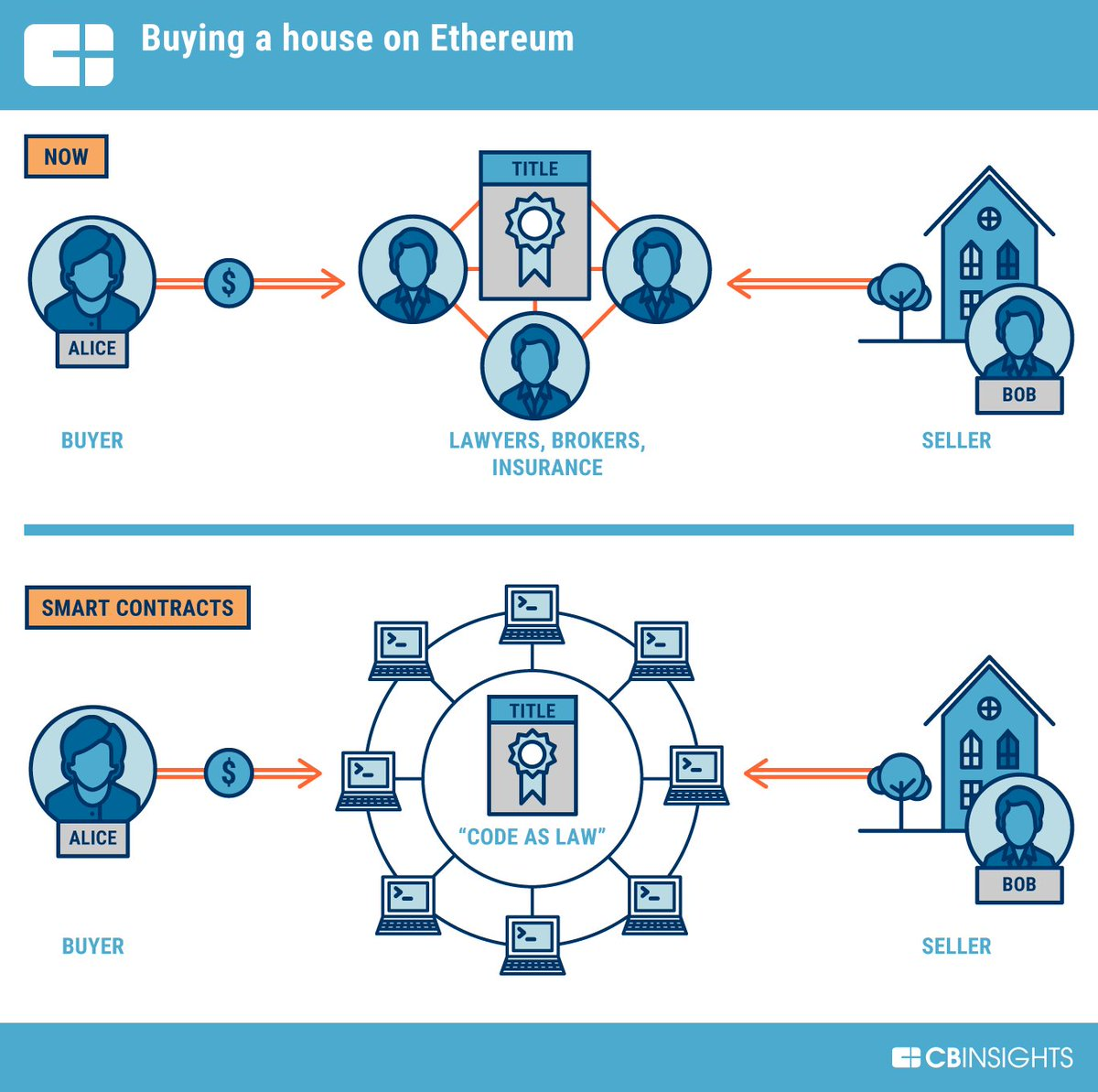 We dive into one of the world&#39;s most popular #cryptocurrencies, from a simple explanation of what #Ethereum  https://www. cbinsights.com/research/what- is-ethereum/ &nbsp; …  via @CBinsights #tech #blockchain #digital #data #Business #crypto<br>http://pic.twitter.com/KzqGGglzo3