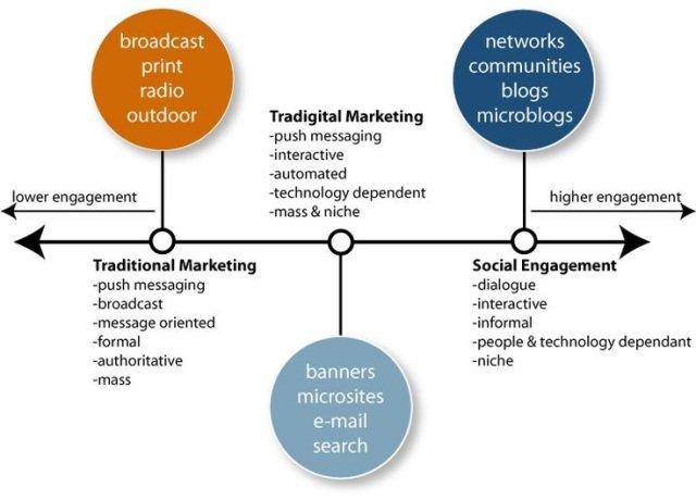 Social Media Marketing v/s Traditional Marketing #DigitalMarketing #ContentMarketing #Internet #InternetMarketing #SEO #SMM #SEOtips #GrowthHacking #Marketing #SocialMedia #Makeyourownlane #Defstar5 #Mpgvip #OnlineMarketing #EmailMarketing #SocialMediaMarketing #RoI <br>http://pic.twitter.com/OhGktokwOO