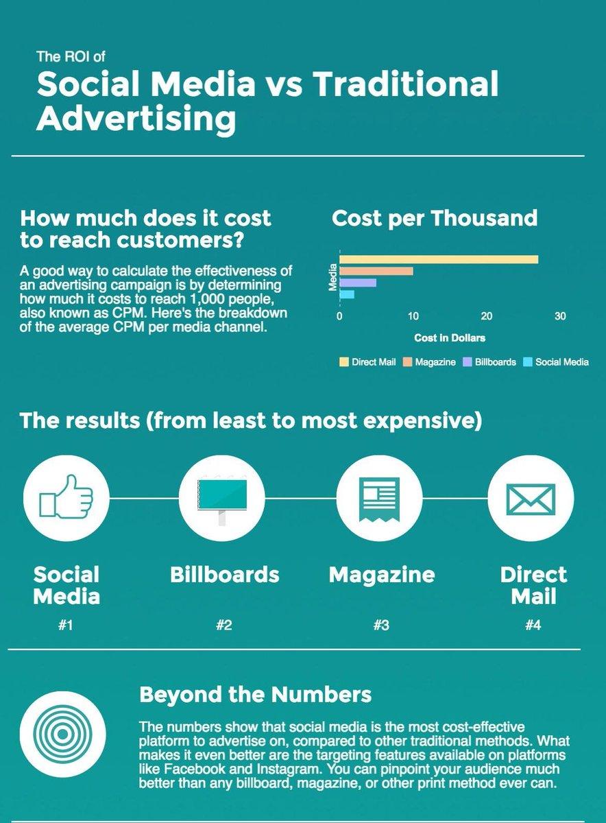 The Return on Investment Comparision rd #DigitalMarketing #ContentMarketing #Internet #InternetMarketing #SEO #SMM #SEOtips #GrowthHacking #Marketing #SocialMedia #Makeyourownlane #Defstar5 #Mpgvip #OnlineMarketing #EmailMarketing #SocialMediaMarketing #RoI<br>http://pic.twitter.com/RTrkw0fh45