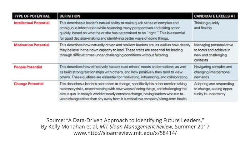 Keep this chart handy when you&#39;re Identifying potential #leaders in your company.   http:// mitsmr.com/2s2YRtR  &nbsp;   #management <br>http://pic.twitter.com/1i2RLrAJIX