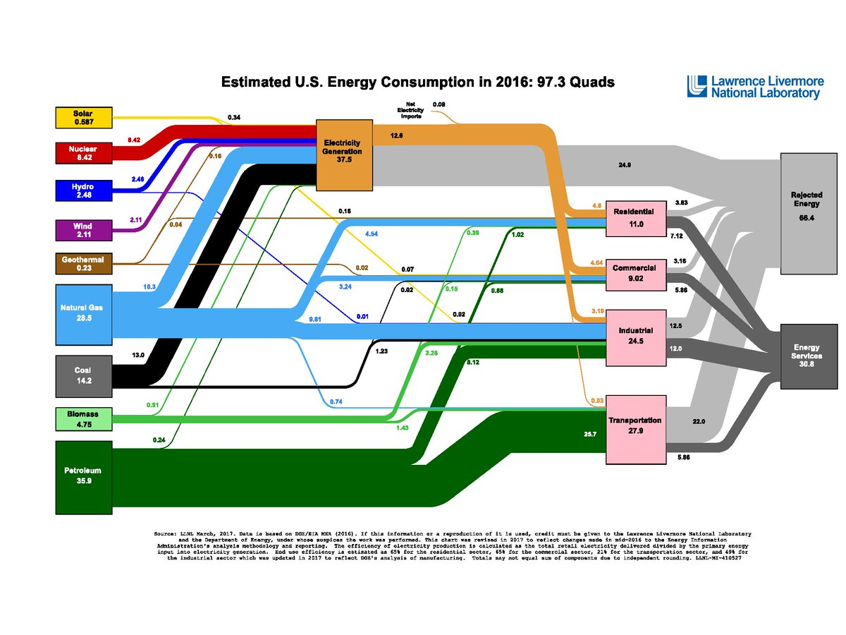 Joshua Rhodes On Twitter Here Is A Sankey Diagram Of Actual Energy Flows Through The US Economy In 2016 Source Lawrence Livermore National Lab