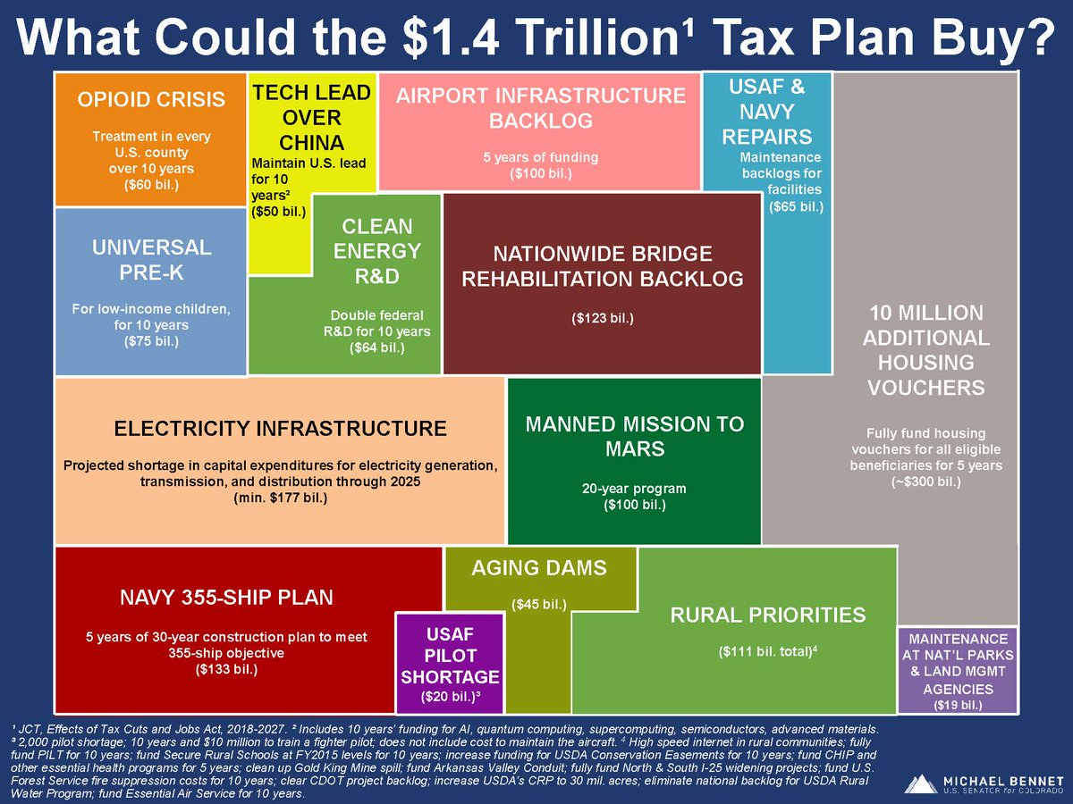 For the same cost as the #GOPTaxBill, we could provide funding for #opioidcrisis, #EarlyChildhoodEducation, #cleanenergy R&D, , , #affordablehousing& #infrastructuremore.  RT if you prefer this plan over $1.4 trillion in tax cuts for the wealthiest Americans.