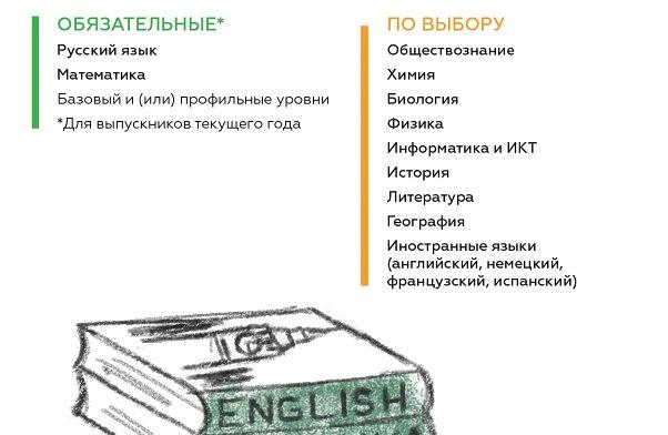 Сочинения по английскому языку с переводам