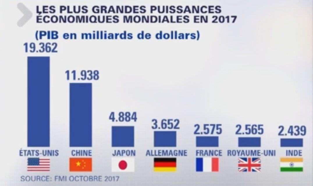 Pierre Kupferman On Twitter Pib Par Habitant En 2017 La France