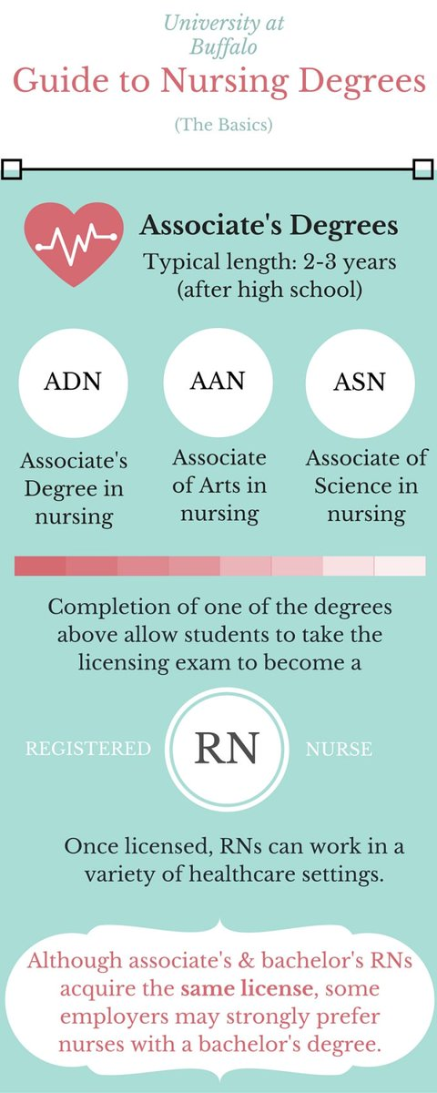 Degree Abbreviations And Pathways In Nursing Visit Our Blog The Nurses Report To See More About Paths After Bachelors Level Education