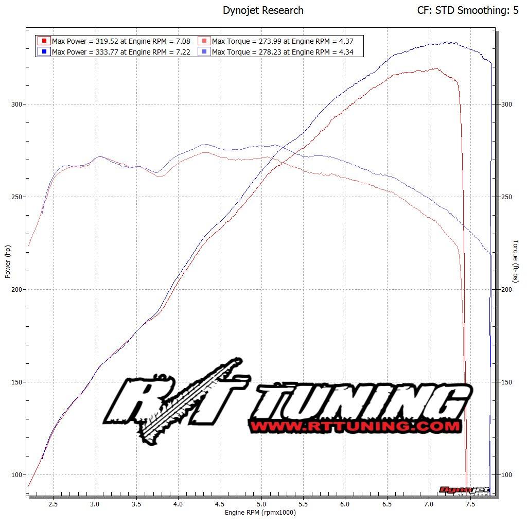 Ecutek Hashtag On Twitter 370z Engine Diagram Dynojet Dynorun Rttuning Rttuned Isanyoneseeingthese We Tuned Today Great Gains And Solid Numberspic