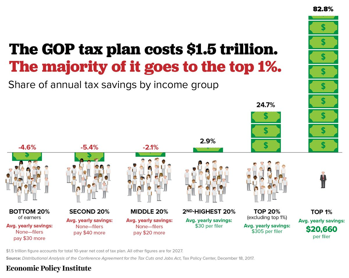 The bottom 60% of earners will actually PAY MORE in taxes under the GOP tax plan. #GOPTaxScam #NotOnePenny
