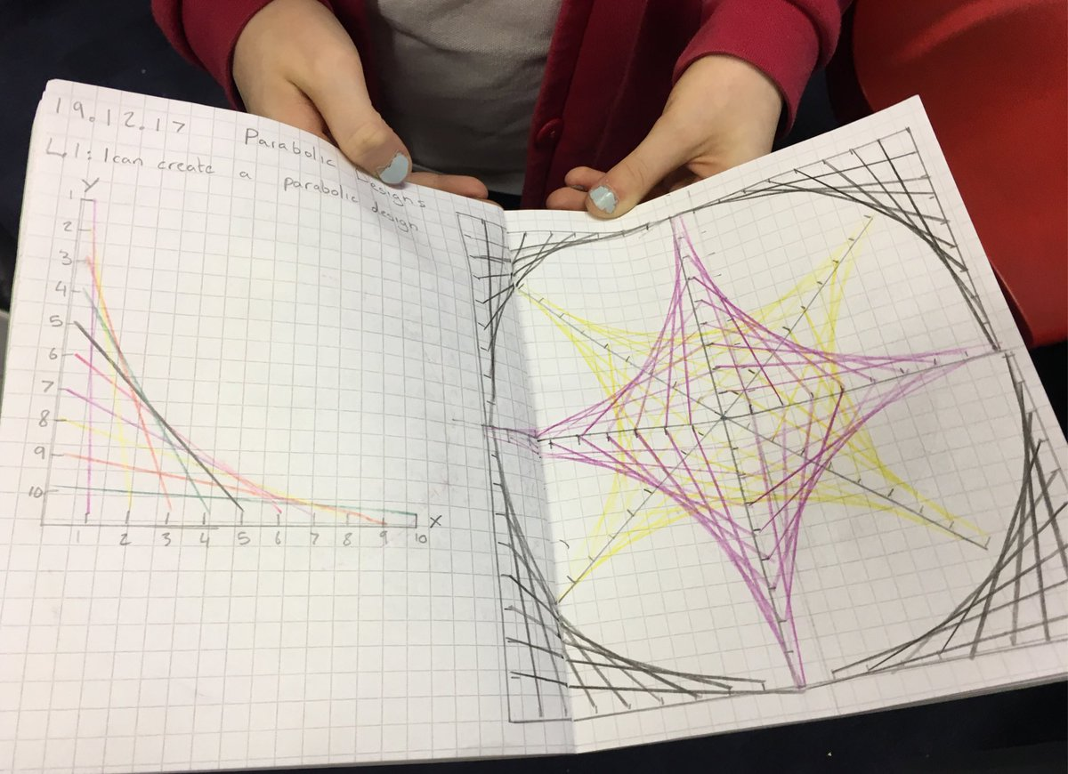 Drawing Lines By Plotting Points : Graph plotting new phys lab experiment