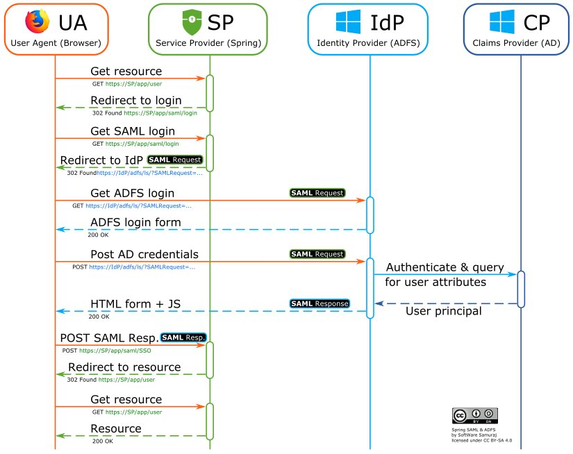 Software samuraj on twitter and as a bonus here is a diagram of software samuraj on twitter and as a bonus here is a diagram of single logout again spring security saml and adfs ccuart Choice Image