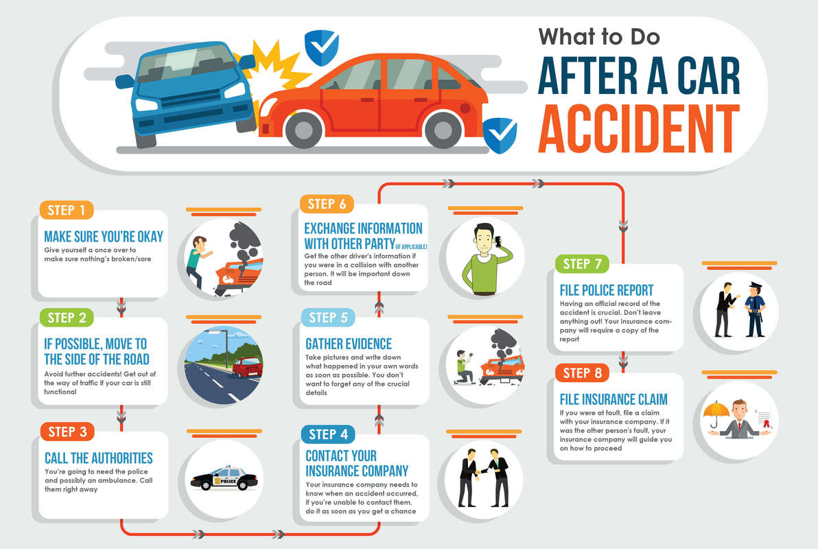 What To Do After A Car Crash Health