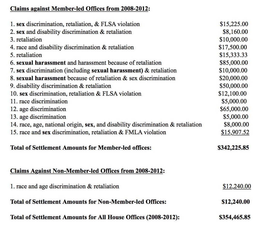 Sexual harassment settlement amounts
