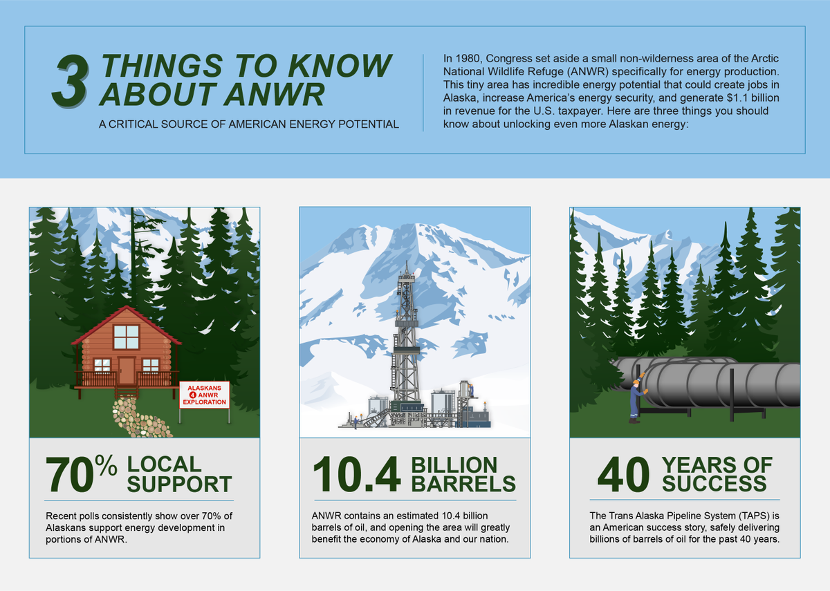 anwr we should drill Best answer: #1 we already are drilling for oil all over up here #2 if you meant why shouldn't we drill anwr, then perhaps you should review the literature about.