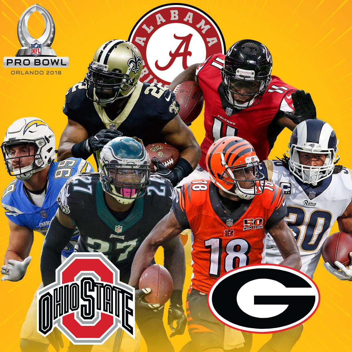 Breaking down 2018 #ProBowl players by college  1. @OhioStateFB (5) 2t. @AlabamaFTBL (4) 2t. @FootballUGA (4) FULL: https://t.co/rYM04hAP1P