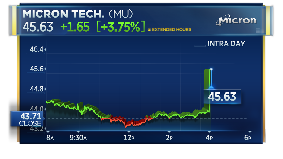 "After Hours Trading Quotes Cnbc On Twitter ""micron Shares Jump Nearly 4% In Afterhours"