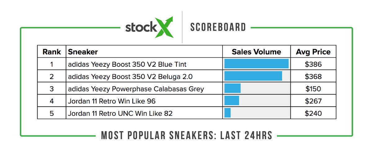41c88b9f StockX on Twitter: